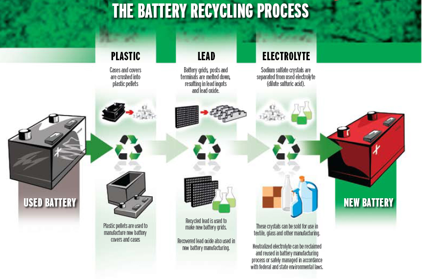 Car Lead Battery Recycling Process